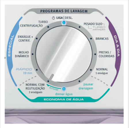 Programas de lavagem - Lavadora Electrolux LT08E