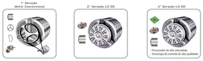 Motor Direct Drive Lava e Seca LG WD1485AT