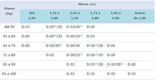 Tabela Inmetro de densidades Colchão de espuma