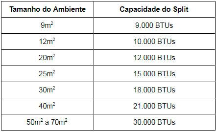 Tabela Ar-condicionado Split